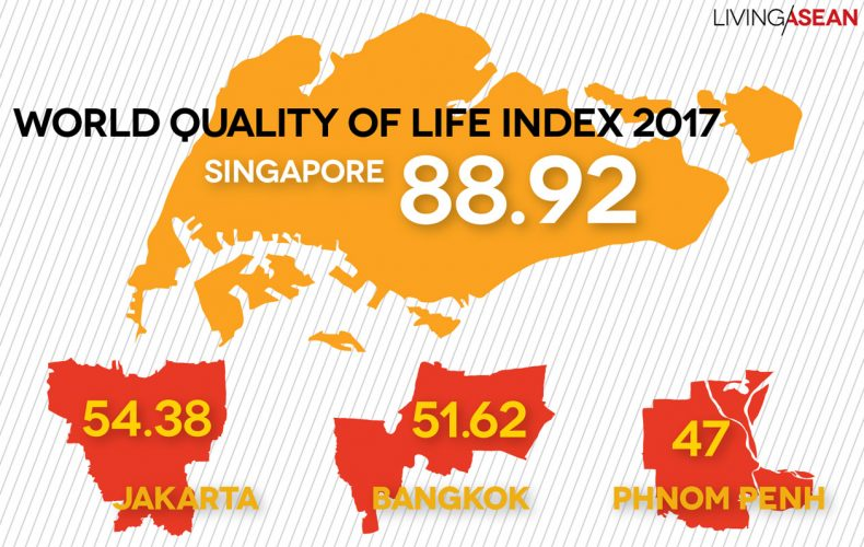 The Quality of Life Index in the ASEAN for 2017