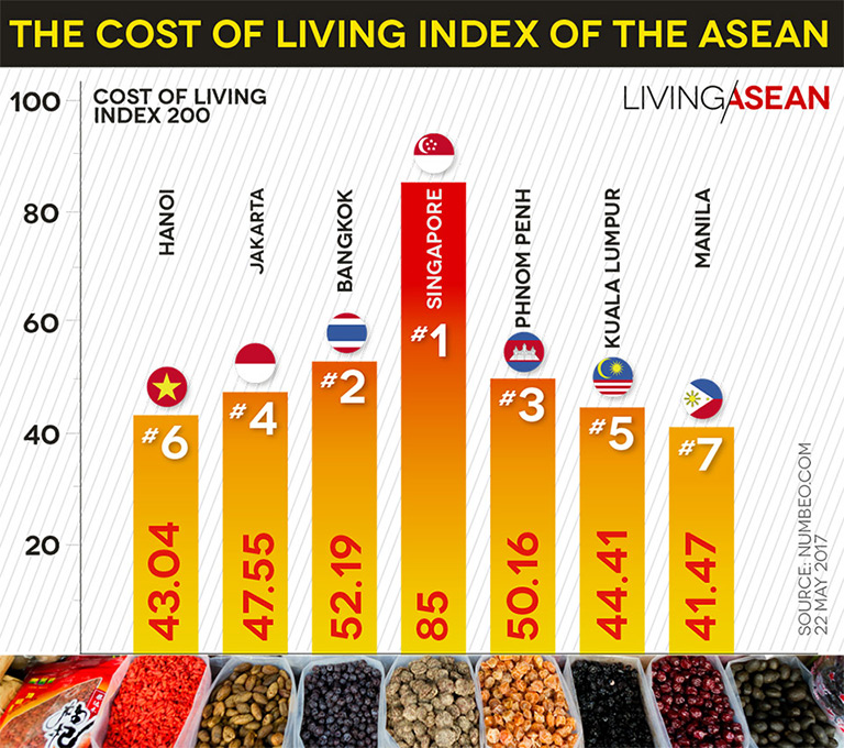 Which Asean Capital Is The Most Expensive For Residents?. Locum Tenens Nurse Practitioner Jobs. Online Small Business Checking. Occupational Therapy Assistant Schools In Florida. Personal Injury Statute Of Limitations. California Water Company Live Transfers Leads. Russ Brown Motorcycle Attorneys. Rinnai Water Heater Maintenance. Dish Network Tv Internet Packages