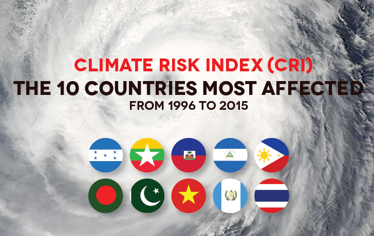 10 Countries Experiencing the Harshest Effects of World Climate Change