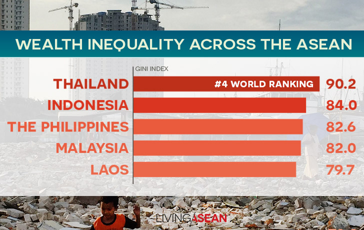 Thailand Has Widest Income Inequality in the ASEAN